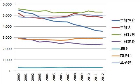 日本の魚・肉・野菜・果物・油・調味料・菓子の月間の消費金額(2012年度)