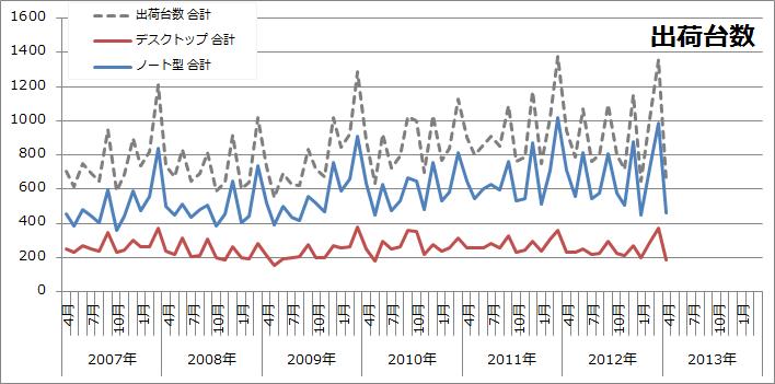 日本のデスクトップパソコン・ノートパソコンの出荷台数推移(2012年度)