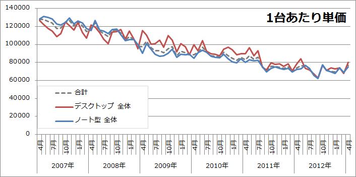 日本のデスクトップパソコン・ノートパソコンの1台当たり平均単価